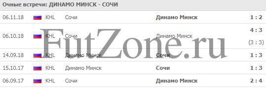 """Динамо"" Минск - ""Сочи"" 17-02"