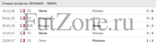 """""""Монако"""" - """"Лион"""" 24-02"""