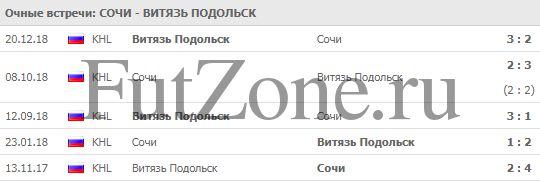 """""""Сочи"""" - """"Витязь"""" 11-02"""