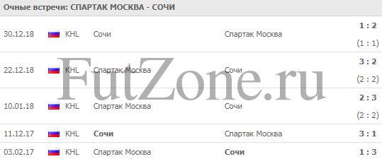 """""""Спартак"""" - """"Сочи"""" 05-02"""