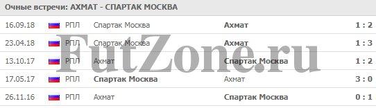 """Ахмат"" - ""Спартак"" 30.03"