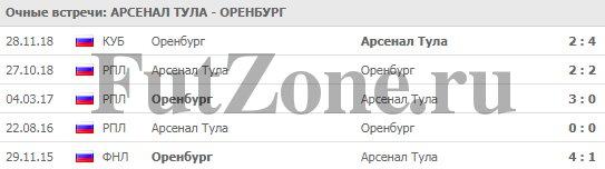 """Арсенал"" - ""Оренбург"" 06-03"