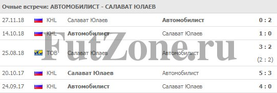 """""""Автомобилист"""" - """"Салават Юлаев"""" прогноз на 14 марта 2019"""