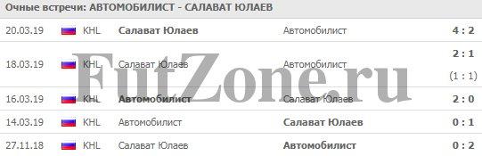 Автомобилист - Салават Юлаев 22-03