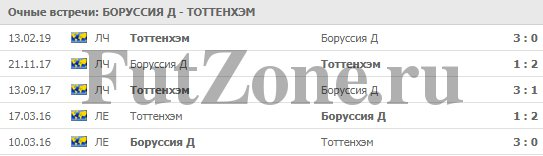"""""""Боруссия"""" Д - """"Тоттенхэм"""" 05.03"""