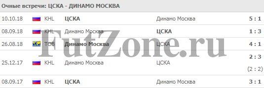 """ЦСКА - """"Динамо"""" Москва 13-03"""