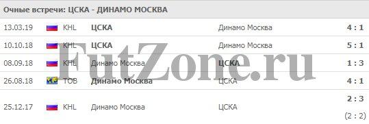 """ЦСКА - """"Динамо"""" 15-03"""