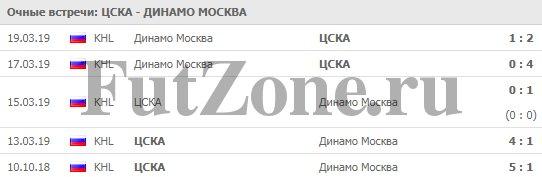 ЦСКА - Динамо Москва 21-03