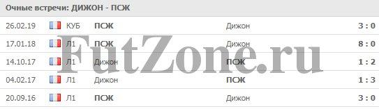 """""""Дижон"""" - ПСЖ 12-03"""