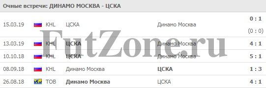 """""""Динамо"""" Москва - ЦСКА 17-03"""