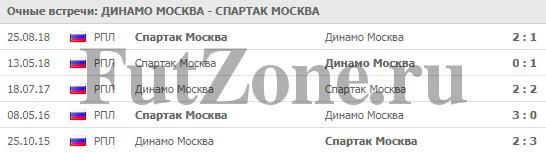 """""""Динамо"""" Москва - """"Спартак"""" 10-03"""