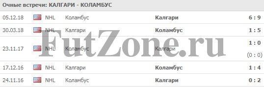 """""""Калгари"""" - """"Коламбус"""" 20-03"""