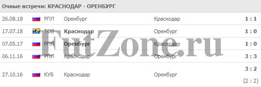 """""""Краснодар"""" - """"Оренбург"""" 11-03"""