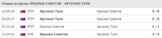 """""""Крылья Советов"""" - """"Арсенал"""" Тула 29-03"""