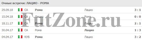 """""""Лацио"""" - """"Рома 02-03"""