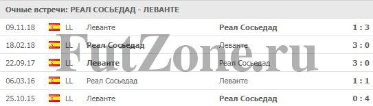 """""""Реал Сосьедад"""" - """"Леванте"""" 15-03"""