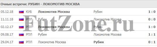 Рубин - Локомотив 06-03