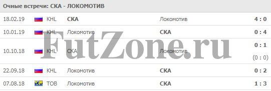 """СКА - """"Локомотив"""" 13-03"""