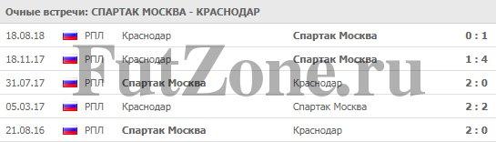 """""""Спартак"""" Москва - """"Краснодар"""" 03-03"""