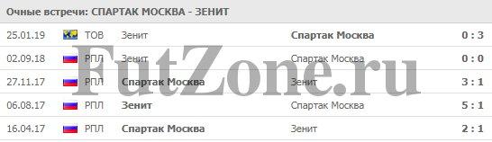 """""""Спартак"""" - """"Зенит"""" 17-03"""