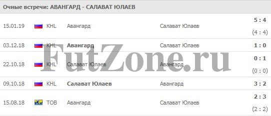 """Авангард"" - ""Салават Юлаев"" 29-03"