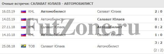 """""""Салават Юлаев"""" - """"Автомобилист"""" 18-03"""