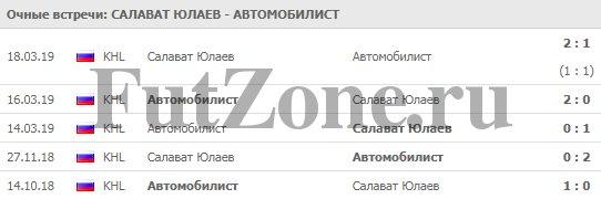 """""""Салават Юлаев"""" - """"Автомобилист"""" 20-03"""