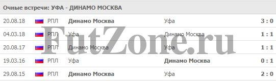 Уфа - Динамо Москва 03-03