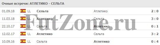 """""""Атлетико"""" - """"Сельта"""" 13.04.2019"""