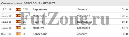 """""""Барселона"""" - """"Леванте"""" 27.04.2019"""