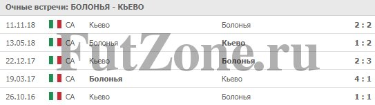 """""""Болонья"""" - """"Кьево"""" 08.04.2019"""