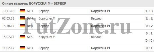 """""""Боруссия"""" М - """"Вердер"""" 07-04-2019"""