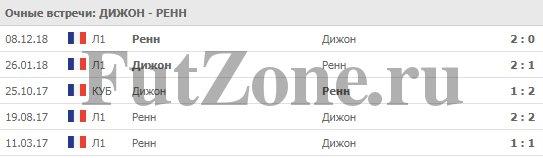"""""""Дижон"""" - """"Ренн"""" 19-04-2019"""