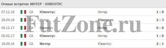 """""""Интер"""" - """"Ювентус"""" 27-04-2019"""