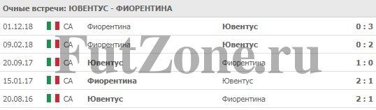 """""""Ювентус"""" - """"Фиорентина"""" 20-04-2019"""