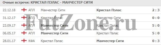"""Кристал Пэлас"" - ""Манчестер Сити"" 14.04.2019"
