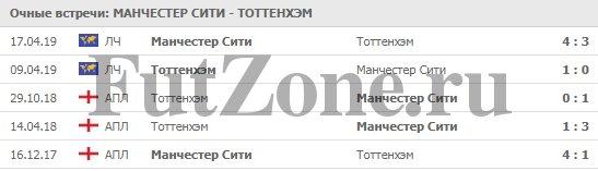 """""""Манчестер Сити"""" - """"Тоттенхэм"""" 20-04-2019"""