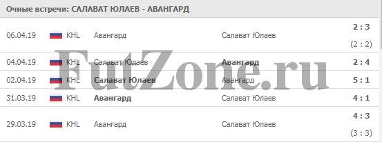 """Салават Юлаев"" - ""Авангард"" 08-04-2019"