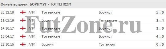 """""""Борнмут"""" - """"Тоттенхэм"""" 04-05-2019"""