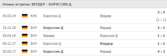 """""""Вердер"""" - """"Боруссия"""" Д 04-05-2019"""
