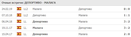 """""""Депортиво"""" - """"Малага"""" 12-06-2019"""