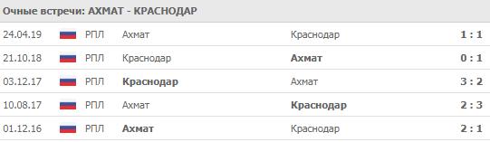 """""""Ахмат"""" - """"Краснодар"""" 14-07-2019"""