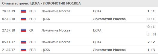 """ЦСКА - """"Локомотив"""" 28-07-2019"""