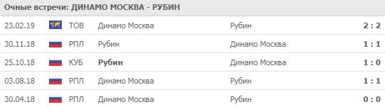 """""""Динамо"""" - """"Рубин"""" 21-07-2019"""