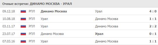 """Динамо Москва"" - ""Урал"" 26-07-2019"