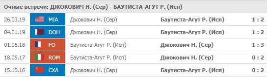Джокович - Баутиста-Агут 12-07-2019
