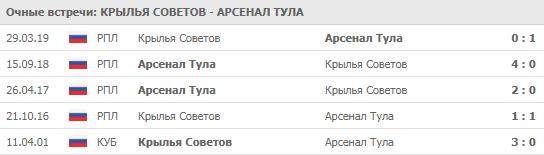 """""""Крылья Советов"""" - """"Арсенал Тула"""" 20-07-2019"""