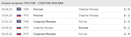 """""""Ростов"""" - """"Спартак"""" 20-07-2019"""