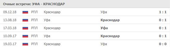 """Уфа - ""Краснодар"" 20-07-2019"