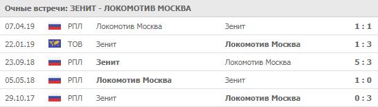 Зенит - Локомотив 06-07-2019